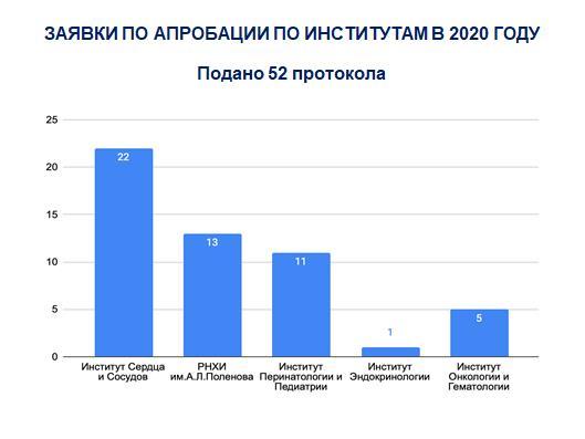 Заявки по клинической апробации за 2020-1