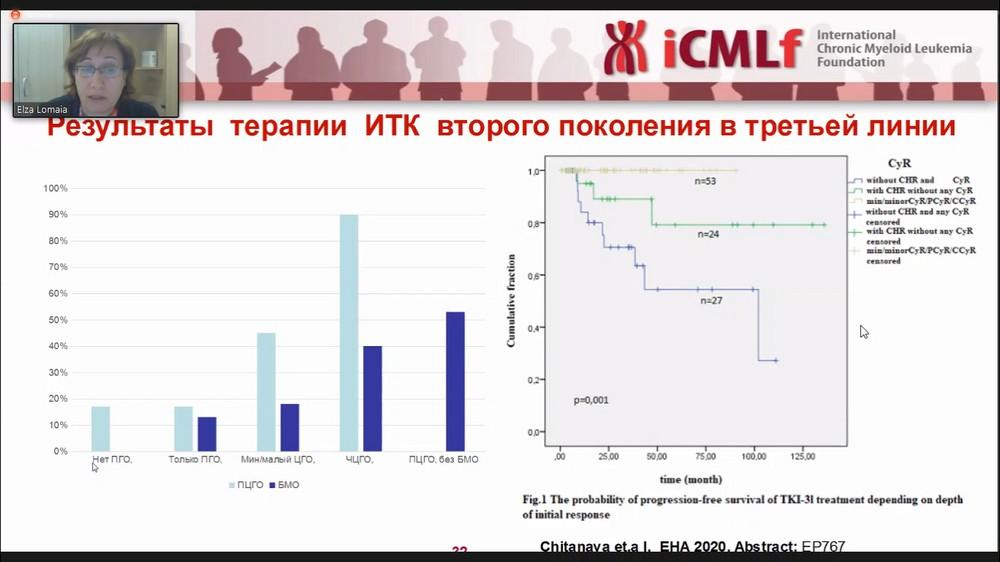 Отчет по мероприятию iCMLf-2_0