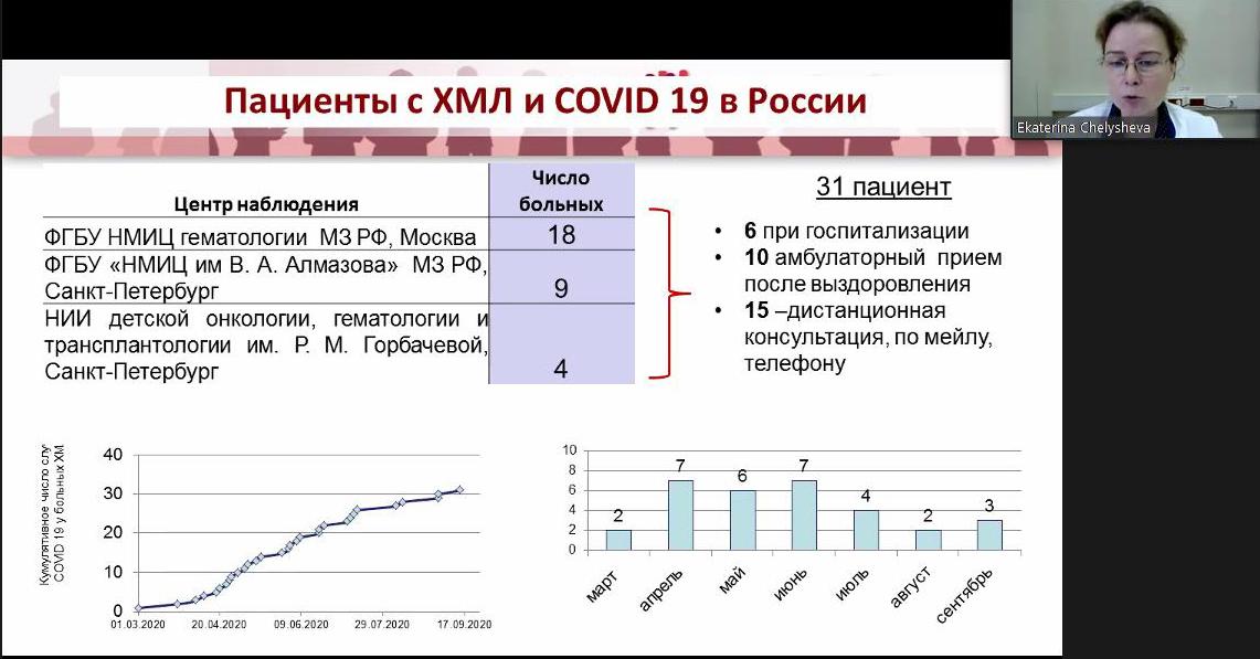 Отчет по мероприятию iCMLf-6_0