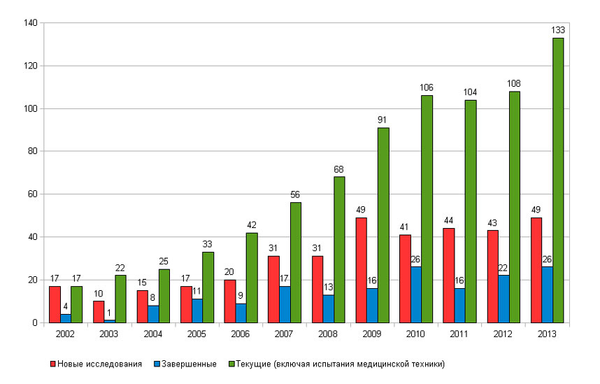 Количество многоцентровых исследований в Северо-Западном федеральном медицинском исследовательском центре